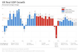Uk Economic Growth Charts Uk Gdp Data And Charts 1980 2020 Mgm Research