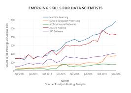 Unique Job Skills Emerging Skills For Data Scientists