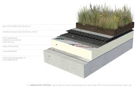 green roof systems living roofs waterproof membrane nuraply 3pg