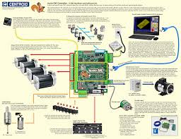 acorn cnc controller board overview
