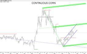 Corn Chart Corn Market Suggests It Is Forming An Inside Swing