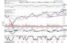 Spdr Performance Chart 3 Charts That Suggest Financials Are Headed Higher