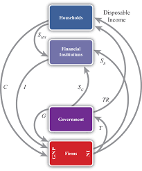 the twin deficit identitycircular flow  version