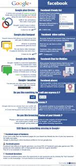 Advertising Infographics Google Vs Facebook The Only