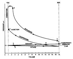 actual combustion cycles pressure volume diagram for a diesel 4 stroke cycle