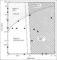 H2s Partial Pressure Chart A Review Of The Concept Of Mildly Sour Environments June