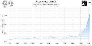 Nitrous Oxide Chart Nitrous Oxide Levels Current Historic Atmospheric N2o