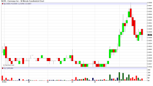 Nphc Stock Chart 19 Best Subpennystockpicks Com Trading Results Posted