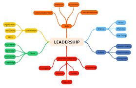 essay on teamwork and leadership essays of places essay on teamwork and leadership