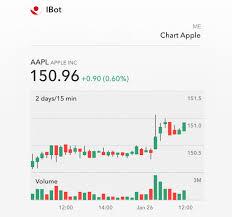 Interactive Brokers Chart Trader Natural Language Interface To Trading Interactive Brokers