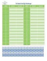 Chart For Saving Money For 52 Weeks 52 Week Savings Challenge Savingadvice Com Blog