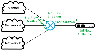 What Is Snmp Sflow Vs Netflow Vs Snmp What Are The Differences