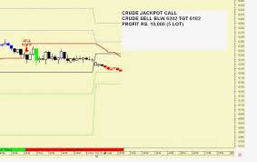 Mcx Live Candle Charts Mcx Live Trading Signals Amitrader Intraday Apps On