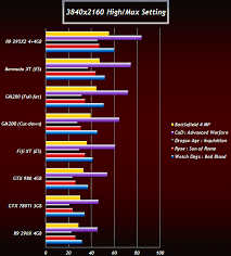 R9 Settings Chart Next Gen Gpu Benchmarks Show Amd Radeon R9 390x Leading