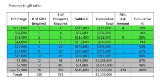 Using A Gift Chart To Validate A Fundraising Goal And