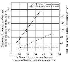 Heat Balance Chart Chart For Calculation Of Heat Balance Download Scientific