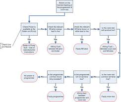 Fault Finding Flow Chart Central Heating Fault Finding And Fault Repair For Diy