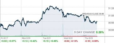 Mmm Stock Quote Delectable Dow Jones Quote Today New Mmm Money Marks Media Spring 48