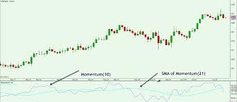 Momentum Indicator Chart 1 Forex Training Group