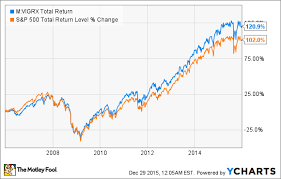 Compare Mutual Funds Chart The Best Mutual Funds To Buy In 2016 The Motley Fool