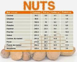 10 High Quality Omega 3 Nuts Chart