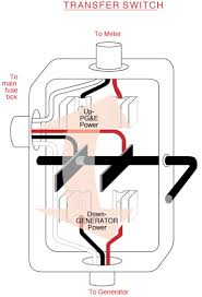 transfer switch fuse box wiring diagram user fuse box transfer switch wiring diagram for you fuse box transfer switch wiring diagram used fuse