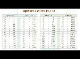 Square And Cube Roots Chart Cube Root Chart 1 To 50 Bedowntowndaytona Com