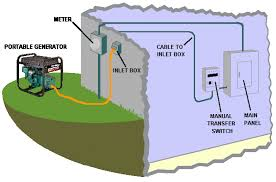portable generator manual transfer switch wiring diagram wiring wiring diagram for a manual transfer switch the