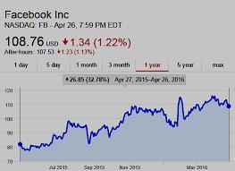 Facebook Stock Live Chart Domain Mondo Domainmondo Com Facebook Fb Q1 2016