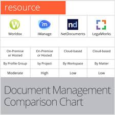 Is Your Legal Document Management Software A Dinosaur