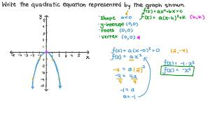 a quadratic equation from its graph