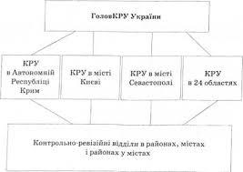 Субъекты государственного аудита Государственная контрольно  Структура ГКРС Украины