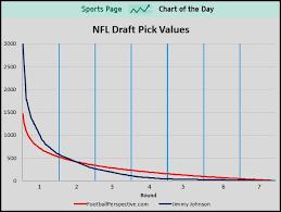 Nfl Draft Chart Value 2017 Draft Pick Value Chart 2017 Nfl Draft Player Rankings