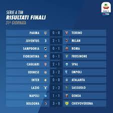Serie A 2018-2019, 31a giornata: risultati e classifica - Spaziocalcio.it