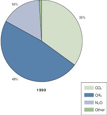 Pie Chart Of Greenhouse Gas Emissions Pie Charts Showing Relative Radiative Forcing For Greenhouse
