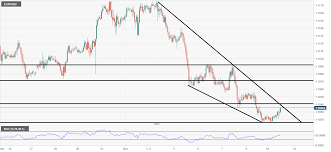 Eur Usd Technical Analysis 1 Hour Chart Looks Like It Could