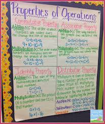 Properties Of Operations Chart Properties Of Operations Algebraic Expressions Math
