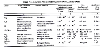air pollution essay on air pollution words  sources and concentration of polluting gases