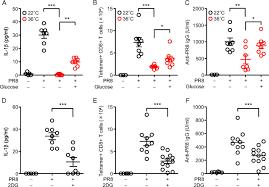 High Ambient Temperature Dampens Adaptive Immune Responses