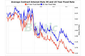 No Change In Low Mortgage Rates Csmonitor Com