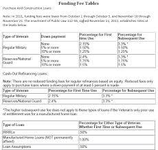 Va Loan Limits Pennsylvania Loan Limits For Fha Va