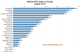 Suv Wheelbase Chart Midsize Suv Sales In Canada August 2015 Ytd Gcbc