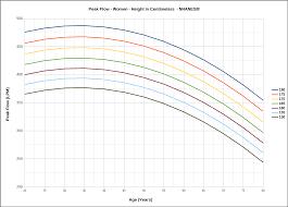 Lung Function Peak Flow Chart Diagram