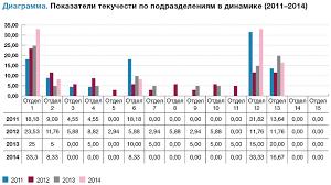 Как правильно рассчитать текучесть персонала Статья Журнал  Показатели текучести по подразделениям в динамике