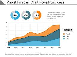 Chart Ideas For Powerpoint Market Forecast Chart Powerpoint Ideas Powerpoint