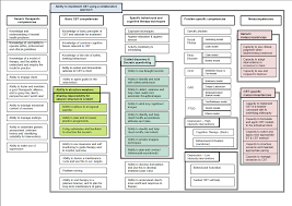 cognitive and behavioural therapy a pdf printable version of the map can be ed here 2 to competence lists