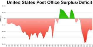 Media Mail Price Chart 2017 United States Postal Service Wikipedia