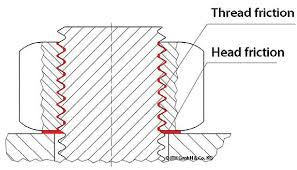 Ith Tension Chart Is A Maintenance Free Bolt Connection Possible On Wind Turbines