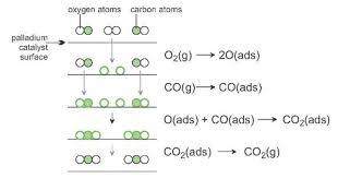 hydrogen chloride formula equation images