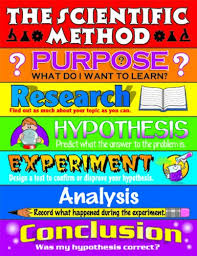 Carson Dellosa The Scientific Method Chart 6060